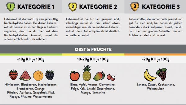 Low Carb Lebensmittel Liste PDF